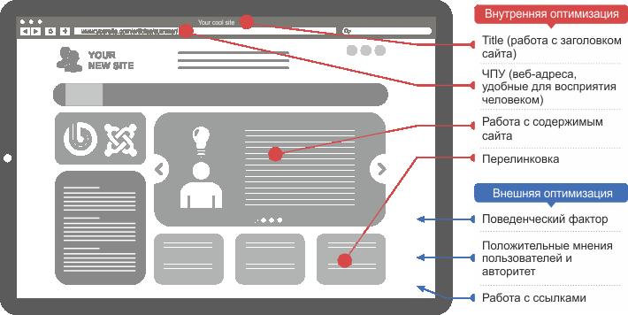 Модернизация и доработка сайта